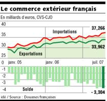 D ficit du commerce ext rieur en juillet 2007 for Centre francais du commerce exterieur